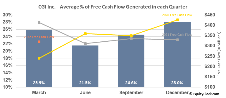 CGI Inc. (NYSE:GIB) Free Cash Flow Seasonality