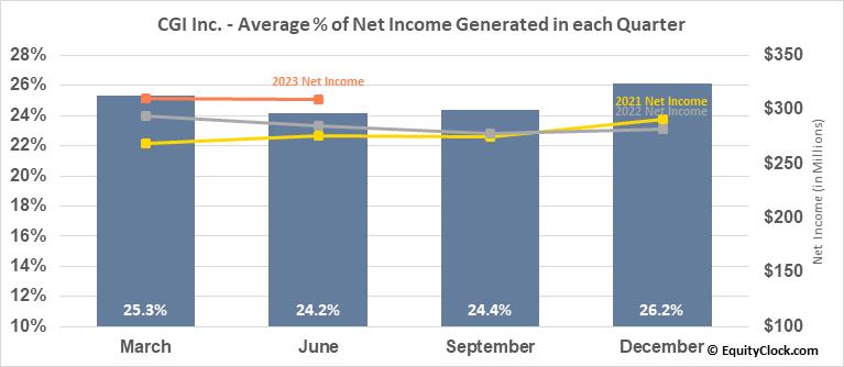 CGI Inc. (NYSE:GIB) Net Income Seasonality