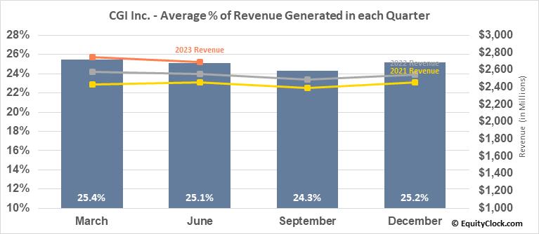 CGI Inc. (NYSE:GIB) Revenue Seasonality