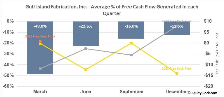 Gulf Island Fabrication, Inc. (NASD:GIFI) Free Cash Flow Seasonality