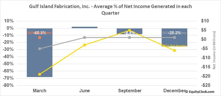 Gulf Island Fabrication, Inc. (NASD:GIFI) Net Income Seasonality
