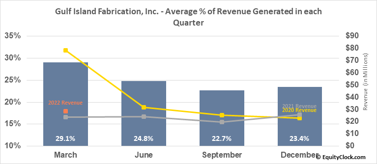 Gulf Island Fabrication, Inc. (NASD:GIFI) Revenue Seasonality