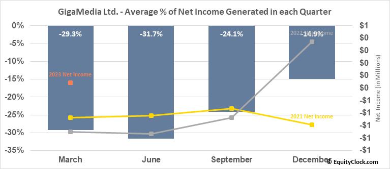 GigaMedia Ltd. (NASD:GIGM) Net Income Seasonality