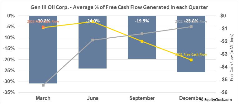 Gen III Oil Corp. (TSXV:GIII.V) Free Cash Flow Seasonality