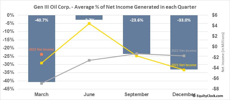Gen III Oil Corp. (TSXV:GIII.V) Net Income Seasonality