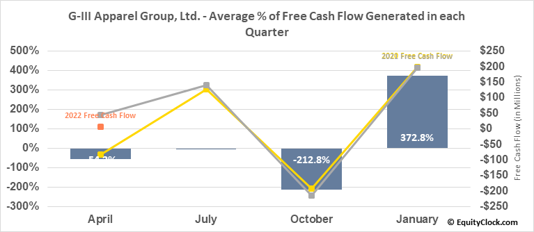 G-III Apparel Group, Ltd. (NASD:GIII) Free Cash Flow Seasonality