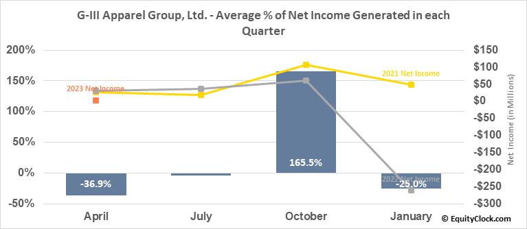 G-III Apparel Group, Ltd. (NASD:GIII) Net Income Seasonality