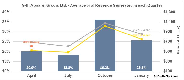 G-III Apparel Group, Ltd. (NASD:GIII) Revenue Seasonality