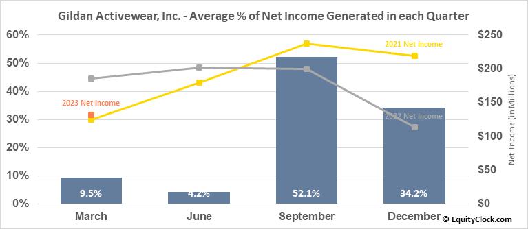 Gildan Activewear, Inc. (TSE:GIL.TO) Net Income Seasonality