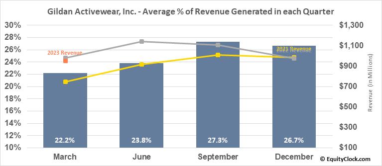 Gildan Activewear, Inc. (TSE:GIL.TO) Revenue Seasonality
