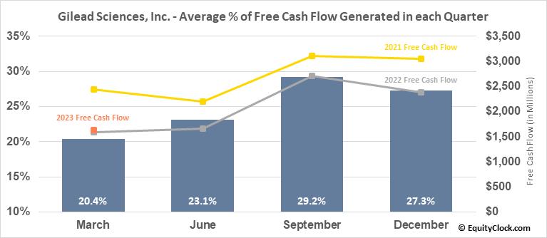 Gilead Sciences, Inc. (NASD:GILD) Free Cash Flow Seasonality
