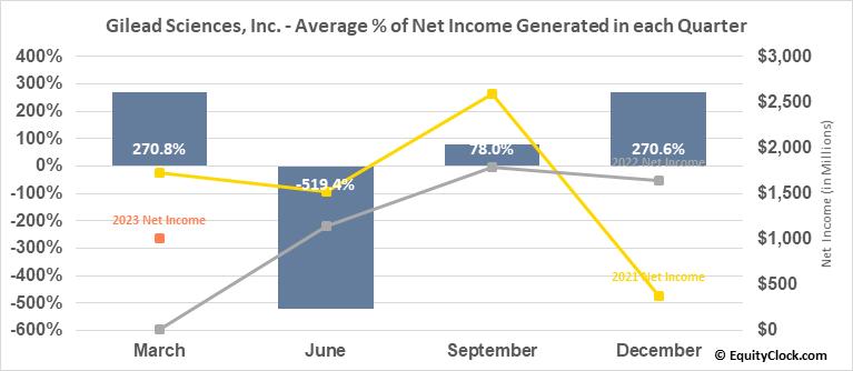 Gilead Sciences, Inc. (NASD:GILD) Net Income Seasonality