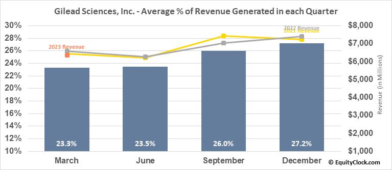 Gilead Sciences, Inc. (NASD:GILD) Revenue Seasonality