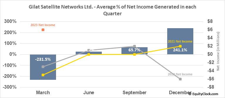 Gilat Satellite Networks Ltd. (NASD:GILT) Net Income Seasonality