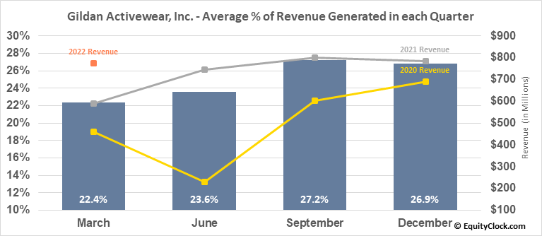 Gildan Activewear, Inc. (NYSE:GIL) Revenue Seasonality