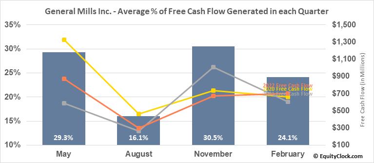 General Mills Inc. (NYSE:GIS) Free Cash Flow Seasonality