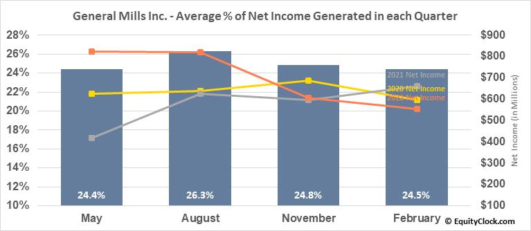 General Mills Inc. (NYSE:GIS) Net Income Seasonality