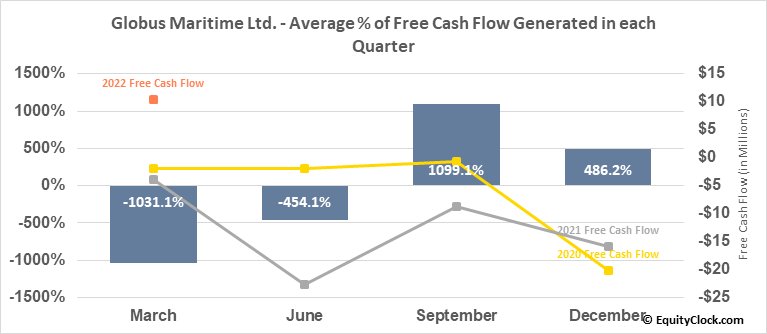 Globus Maritime Ltd. (NASD:GLBS) Free Cash Flow Seasonality