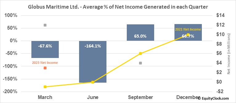 Globus Maritime Ltd. (NASD:GLBS) Net Income Seasonality