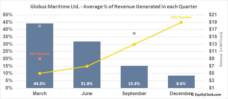 Globus Maritime Ltd. (NASD:GLBS) Revenue Seasonality