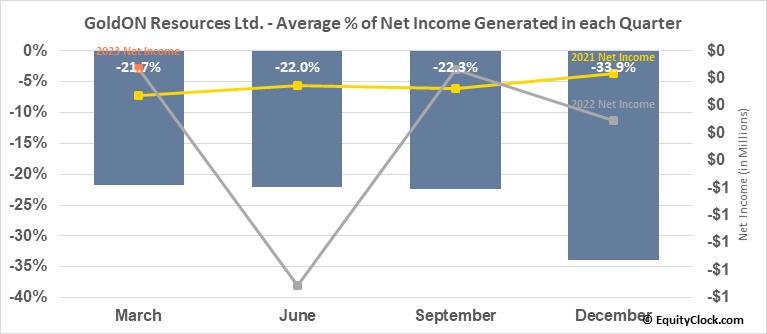 GoldON Resources Ltd. (TSXV:GLD.V) Net Income Seasonality