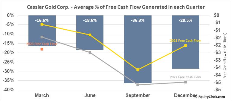 Cassiar Gold Corp. (TSXV:GLDC.V) Free Cash Flow Seasonality