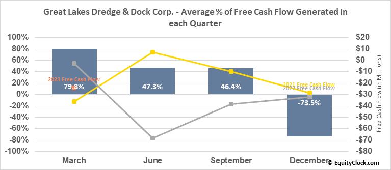 Great Lakes Dredge & Dock Corp. (NASD:GLDD) Free Cash Flow Seasonality