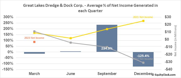 Great Lakes Dredge & Dock Corp. (NASD:GLDD) Net Income Seasonality