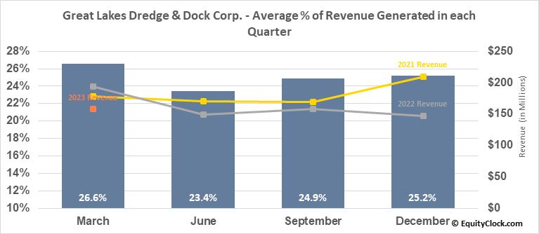 Great Lakes Dredge & Dock Corp. (NASD:GLDD) Revenue Seasonality