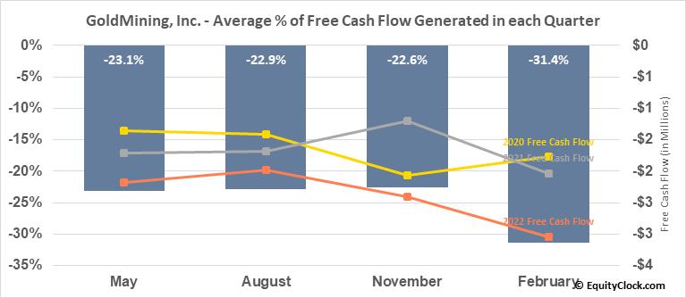 GoldMining, Inc. (NYSE:GLDG) Free Cash Flow Seasonality