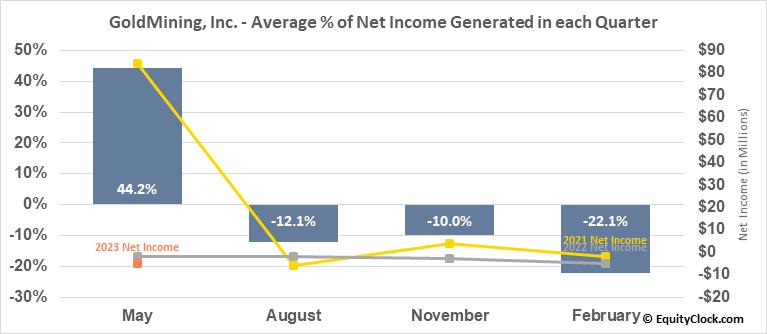 GoldMining, Inc. (NYSE:GLDG) Net Income Seasonality