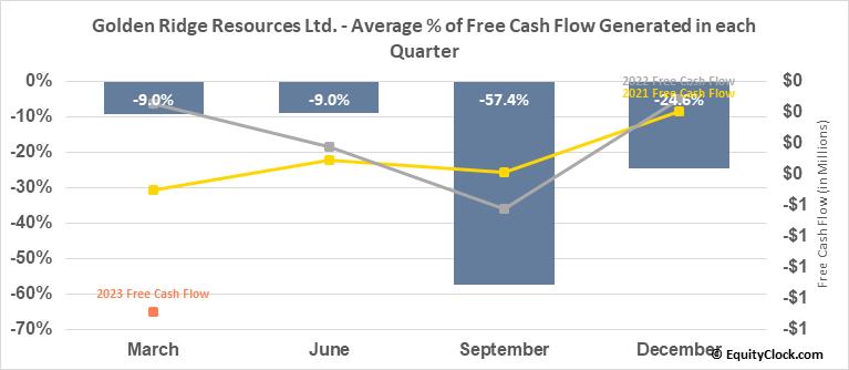 Golden Ridge Resources Ltd. (TSXV:GLDN.V) Free Cash Flow Seasonality