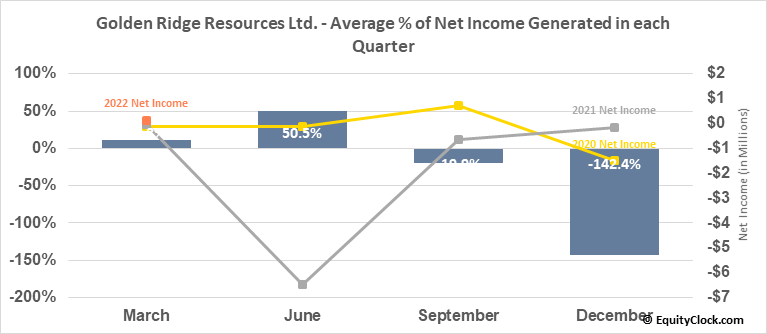 Golden Ridge Resources Ltd. (TSXV:GLDN.V) Net Income Seasonality