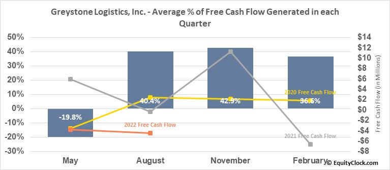 Greystone Logistics, Inc. (OTCMKT:GLGI) Free Cash Flow Seasonality