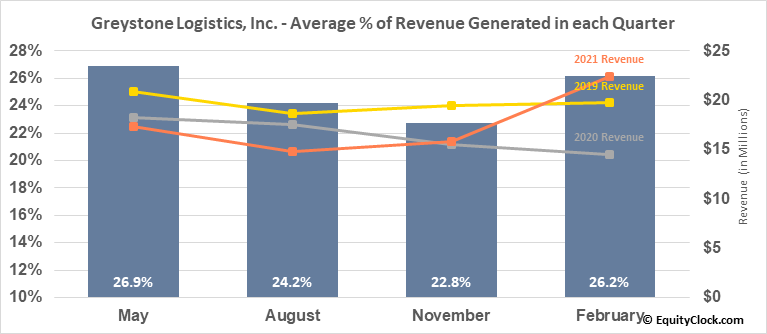 Greystone Logistics, Inc. (OTCMKT:GLGI) Revenue Seasonality
