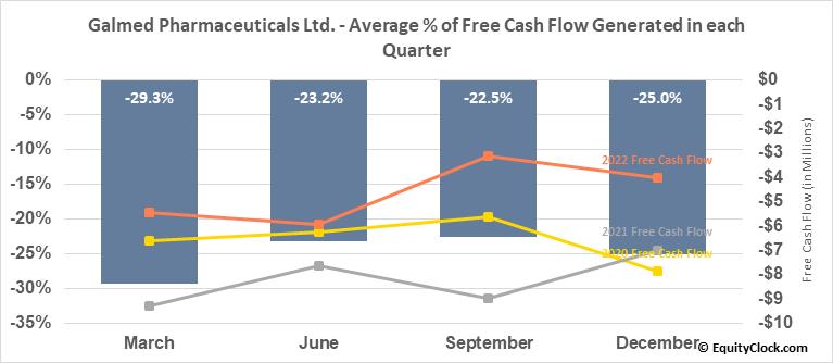 Galmed Pharmaceuticals Ltd. (NASD:GLMD) Free Cash Flow Seasonality
