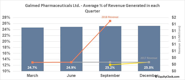 Galmed Pharmaceuticals Ltd. (NASD:GLMD) Revenue Seasonality