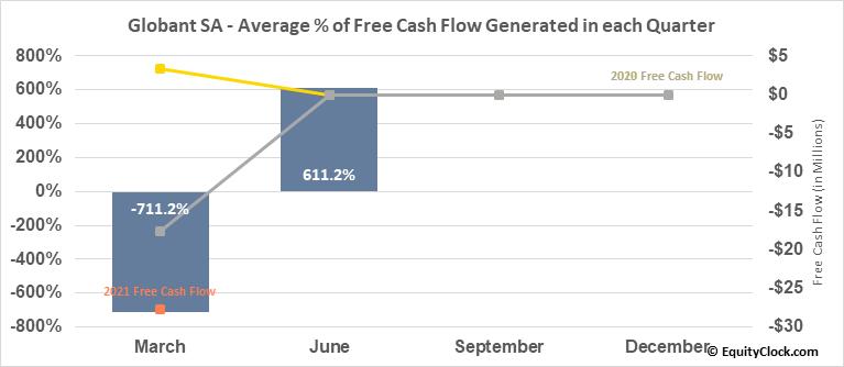 Globant SA (NYSE:GLOB) Free Cash Flow Seasonality