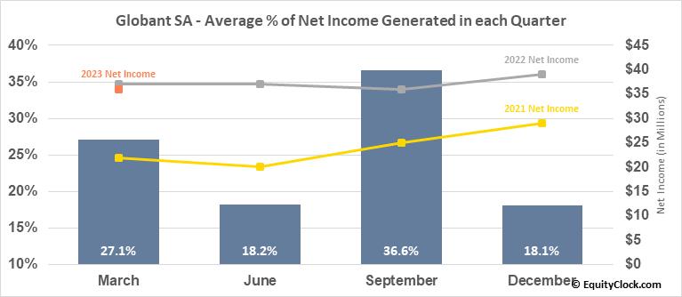 Globant SA (NYSE:GLOB) Net Income Seasonality