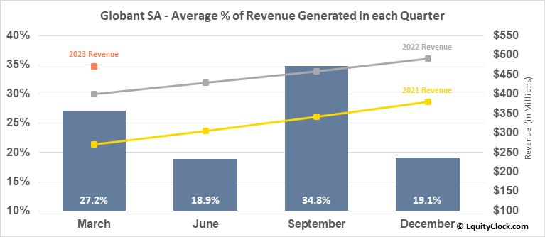 Globant SA (NYSE:GLOB) Revenue Seasonality