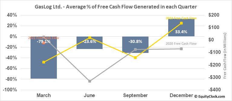 GasLog Ltd. (NYSE:GLOG) Free Cash Flow Seasonality