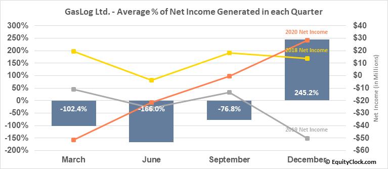 GasLog Ltd. (NYSE:GLOG) Net Income Seasonality