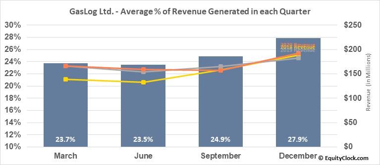 GasLog Ltd. (NYSE:GLOG) Revenue Seasonality