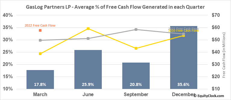 GasLog Partners LP (NYSE:GLOP) Free Cash Flow Seasonality