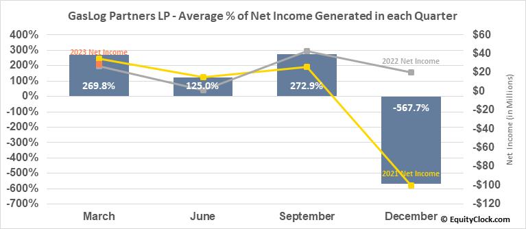GasLog Partners LP (NYSE:GLOP) Net Income Seasonality