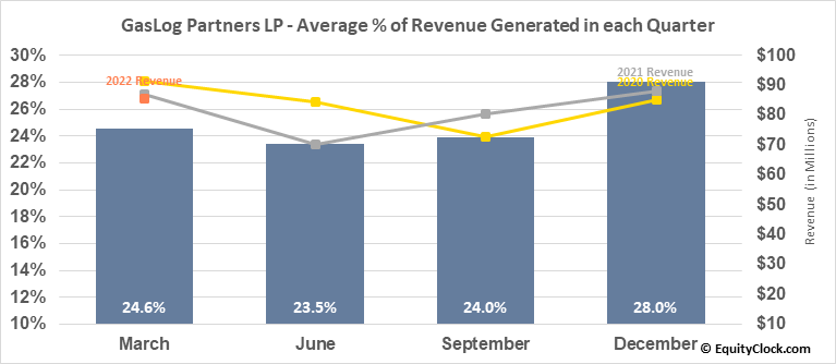 GasLog Partners LP (NYSE:GLOP) Revenue Seasonality