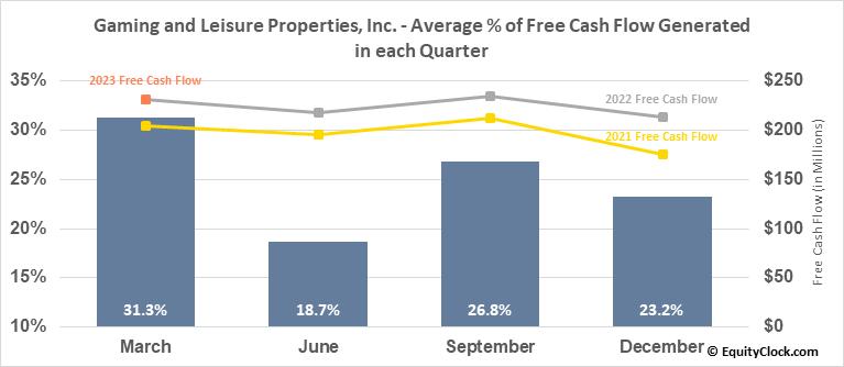 Gaming and Leisure Properties, Inc. (NASD:GLPI) Free Cash Flow Seasonality