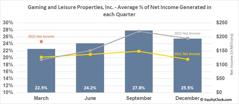 Gaming and Leisure Properties, Inc. (NASD:GLPI) Net Income Seasonality