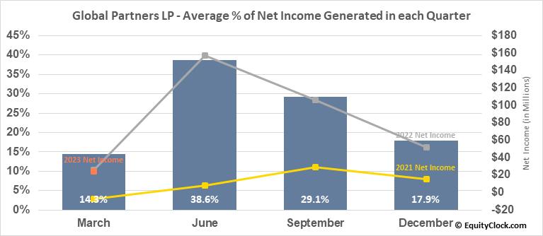Global Partners LP (NYSE:GLP) Net Income Seasonality