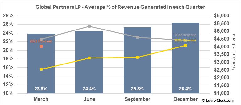 Global Partners LP (NYSE:GLP) Revenue Seasonality